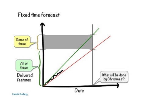 Fixed time forecast