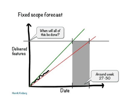 Fixed scope forecast