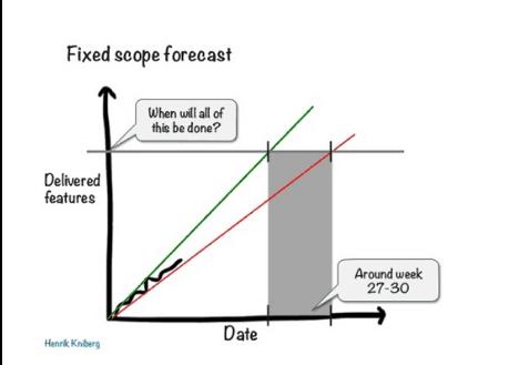 Fixed scope forecast