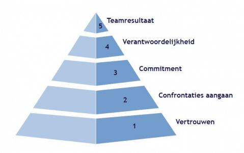 Vertrouwen als de basis voor team coaching